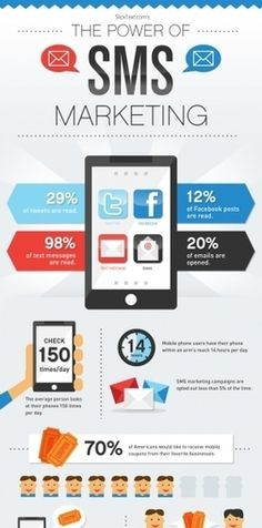 #MobileMarketing : The Power Of SMS Marketing #Infographic