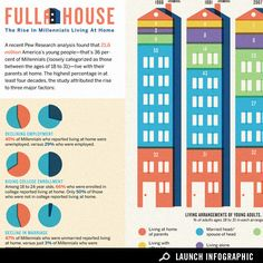 Infographic: The Rise of Millennials Living at Home | Culture on GOOD