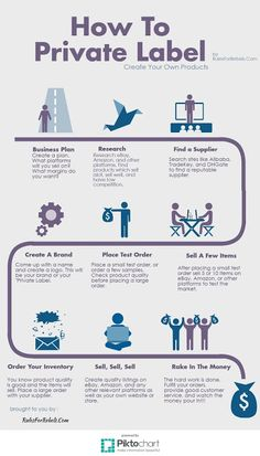 Rules For Rebels: How To Private Label Your Own Products Infographic...