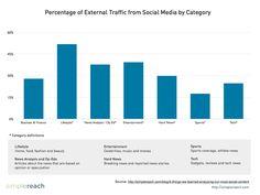 simplereach-external-traffic-from-social-media.png (1024×768)