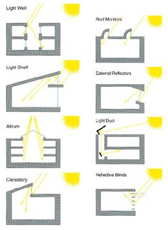 light and roof relationship