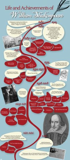 Shakespeare timeline - Link events in Shakespeare's life to production of his major works. This would be great for researching what was going on in his life during the time he wrote specific plays and what might have influenced his writing. William Shakespeare, Shakespeare Timeline, Shakespeare Plays, British Literature, Teaching Literature, English Literature, Teaching Resources, Classroom Resources, Books