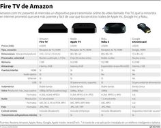 ¿Qué compro Amazon Fire TV, Apple TV o Google Chromecast? Apple Tv, Thomson Reuters, Amazon Fire Tv, Game Controller, New Media, Videos, Google, Social Media, Blog