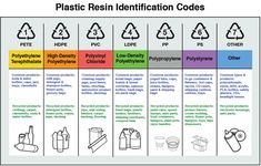 Glossary of Plastics, Symbols and Decorating Terms - Cosmetic Labels by Blue Line Labels Plastic Items, Plastic Resin, Plastic Containers, Recycle Plastic Bottles, Plastic Recycling, Plastic Products, Cosmetic Labels, Types Of Plastics, Resin