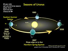 "Seasons of Uranus. The planet is tipped onto its side, so it orbits lying down. This means that each season is twenty years long. (Graphic credit: M.Showalter & M. Gordon, SETI institute) Mona Evans, ""Uranus Facts for Kids"" http://www.bellaonline.com/articles/art27632.asp"