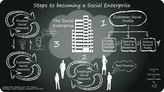 Step to becoming a Social Enterprise via Dreamforce - Salesfoce Social Enterprise, Best Practice, Insight, Innovation, How To Become, Profile, Activities, My Love, Cloud