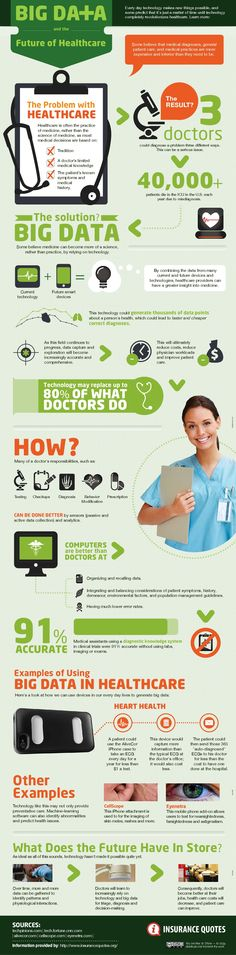 Tech Infographics - Big Data Infographic Big Data and Healthcare Infographic. Big Data and The Future of Healthcare. Data Science, Science Des Données, Life Science, Computer Science, Quantified Self, Big Data Technologies, Business Intelligence, Medical Technology, Data Analytics