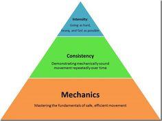 mechanics consistency intensity crossfit