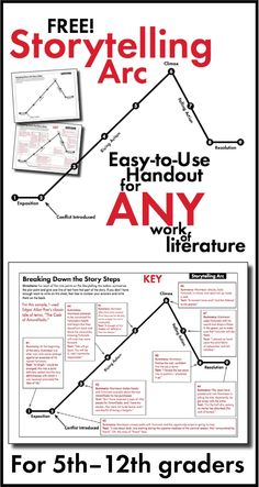 ELA~Use this Storytelling Arc handout with ANY short story, novel, or play. Perfect for middle school and high school English classes. Click now for this FREE worksheet! Teaching Writing, Writing Skills, Teaching Tools, Teaching English, Writing Tips, Teaching Resources, Essay Writing, Literary Writing, Literary Elements