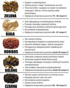 15 produktów bardzo wskazane na diecie ketogenicznej - Motywator Dietetyczny Wellness Tips, Health And Wellness, Fitness Diet, Health Fitness, Slow Food, Health Diet, How To Stay Healthy, Healthy Lifestyle, Food And Drink
