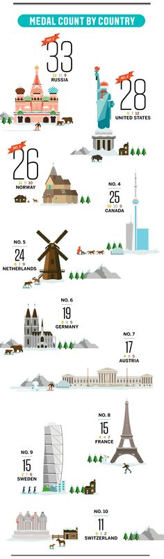 Olympic medals by the numbers - ESPN The Magazine - ESPN