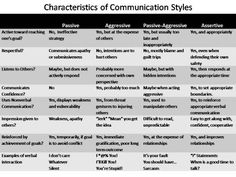 Characteristics of Communication Styles, courtesy Blake Flannery - Hubpages