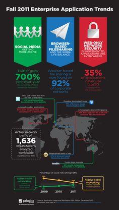 Fall 2011 Enterprise Application Trends.  Meer op, http://www.zoekmachine-marketing-blog.com/16334/we-gebruiken-twitter-meer-en-meer-tijdens-de-werkuren.html