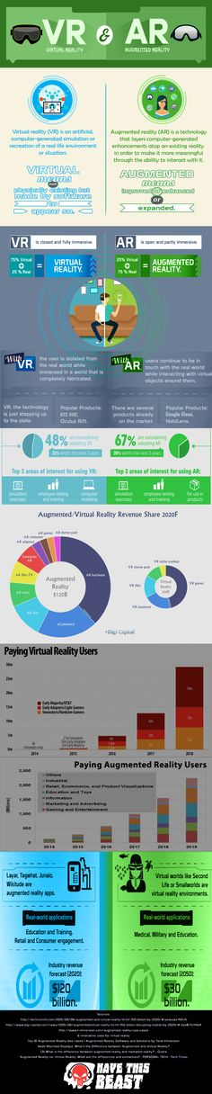 Comparison between the Virtual Reality and Augmented Reality.