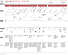Customer Journey Map For Transport Personas Pinterest Customer - Ux journey map template