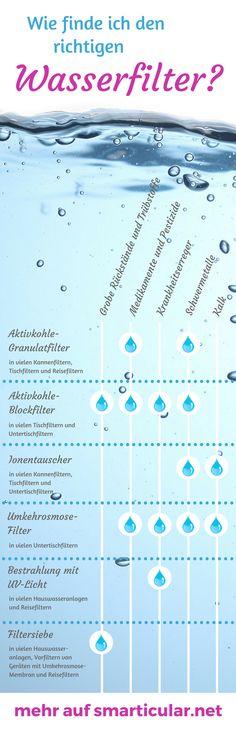 Damit dein Trinkwasser wirklich gesund und frei von Fremdstoffen ist, kann ein Wasserfilter sinnvoll sein. Welches Modell für zu Hause oder unterwegs das richtige ist, erfährst du hier.