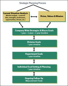 strategic plans - I like this because it shows the different levels for the organization
