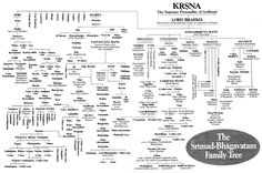 Dynasties since the beginning of Time.I have posted on Lord Rama's Date of birth,Travels,His Death, Krishna's Dwarka,Date of Ramayana, Mahabharata,Bhagavad Gita,Rig Veda,Rama's Ancestors,Kauravas Names. Please find them under Hinduism/History. For easy reference I am providing  Flow charts