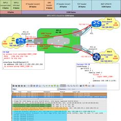 This post represents the solution and explanation for It presents different MTU values, summarizes Path MTU Discovery and gives solutions to the quiz presented a while ago. Computer Engineering, Electronic Engineering, Computer Programming, Electrical Engineering, Computer Science, Cisco Switch, Hacking Books, Routing And Switching, Cisco Networking