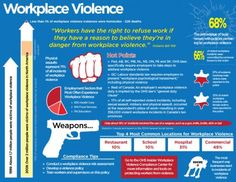 This poster contains interesting statistic that illustrate exactly how important it is to have a complete workplace violence policy for worker protection.