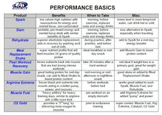 Advocare has great performance elite products! www.advocare.com/150347599