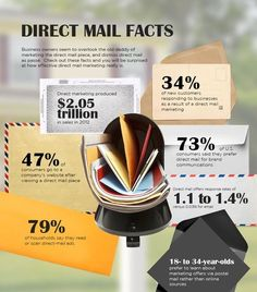 Direct Mail is NOT dead!!                                                       …