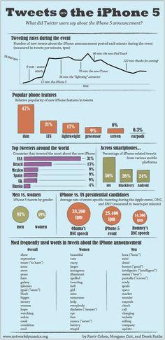 Estudio en Twitter muestra que lo más importante del nuevo iPhone 5 fue el espesor