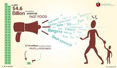 Advertising $ spent on fast food vs fruits and veg.