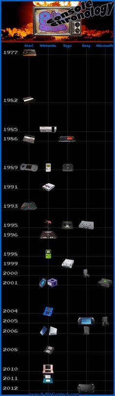 retro gaming console chronology