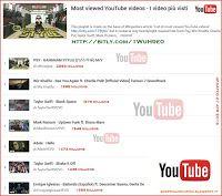 La classifica dei video più visti di sempre su Youtube - Playlist con tutti i brani musicali della classifica.
