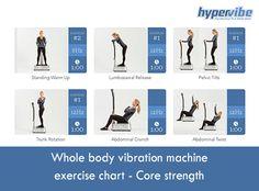 Whole-body-vibration-machine-exercise-chart---Core-strength