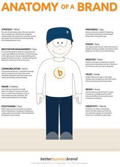 The anatomy of a brand, marketing, branding, infographic Inbound Marketing, Digital Marketing Strategy, Business Marketing, Social Media Marketing, Content Marketing, Marketing Branding, Marketing Ideas, Direct Marketing, Employer Branding