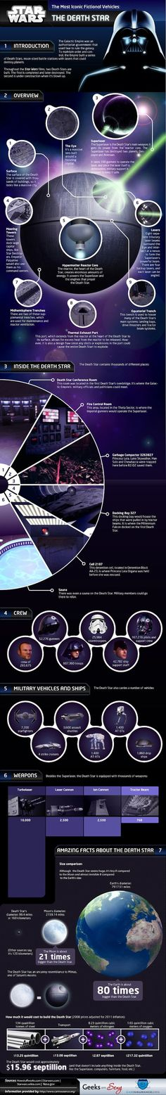 The definitive Death Star infographic. A worthy addition to your #starwars pinboard @Evan Sharp.