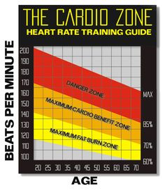 """Don't Let the """"Fat Burning Zone"""" Deceive You"""