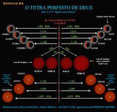 """A """"Lua de Sangue"""" na Sagrada Escritura e nas Aparições marianas,   como sinal que precede a Segunda Vinda de Nosso Senhor.       O..."""