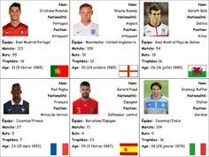 Euro 2016 - French Top Trumps Cards - A set of Top Trumps cards with information about a player from each country participating in Euro 2016. Could be used as an extension speaking activity in lesson and to revise numbers and basic information.