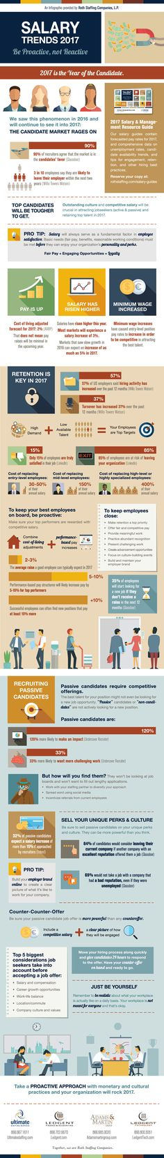 The Latest Salary Trends 2017 - Infographic