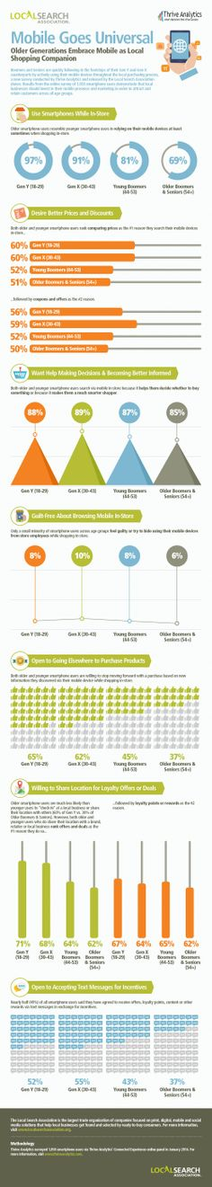 69% of boomers and seniors smartphone users (54-years-old and above) say they use their mobile device at least sometimes when shopping in-store. Smartphones have become universal—when it comes to mobile, businesses, especially local businesses, need to consider targeting all age groups, not just millennials. (#infographic via Thrive Analytics and the Local Search Association)