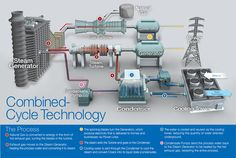 Combined Cycle Technology Natural Gas Generator, Steam Generator, Electronics Basics, Cooling Tower, Gas Turbine, Power Energy, Electronic Engineering, Drill, Plant