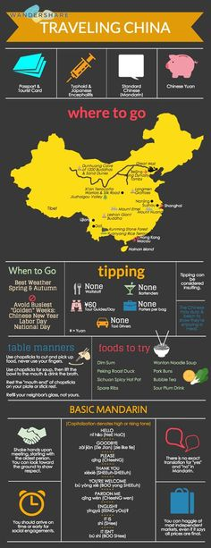 中国 China Travel Cheat Sheet Sign up at www.wandershare.com for high-res cheat sheet images.