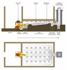 Ondol, an ancient Korean underfloor heating system Tyni House, Rocket Mass Heater, Underfloor Heating Systems, Stone Chimney, Rocket Stoves, Natural Building, Earthship, Maker, Tiny House Design