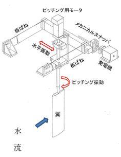 フラッタ方式マイクロ水力発電システムの構造