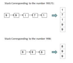 Sum of Two Linked Lists using Stacks - IDeserve