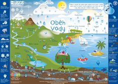 The Water Cycle for kids. The USGS Water Science for Schools. Our water cycle diagram is available in 60 languages. Kid Science, Middle School Science, Elementary Science, Science Classroom, Science Lessons, Teaching Science, Earth Science, Physical Science, Science Experiments