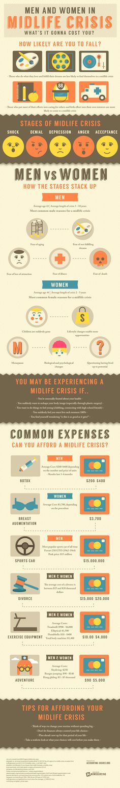 Men and Women in Midlife Crisis: What's It Gonna Cost You?