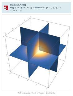 """SliceDensityPlot3D[  Exp[-(x^2 + y^2 + z^2)], """"CenterPlanes"""", {x, -2, 2}, {y, -2,    2}, {z, -2, 2}]"""