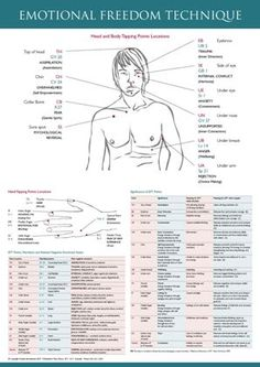 EFT Tapping Chart | eft-wall-chart | Ideal Soulutions