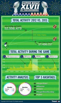 Learn about the Super Bowl social breakdown from this infographic. Social Media and Mobile use are growing rapidly ... Just look at the numbers within a year!