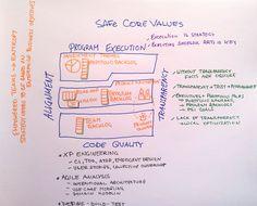 Valores fundamentales de la caja fuerte