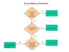 """The """"Is my book a romance?"""" flowchart."""